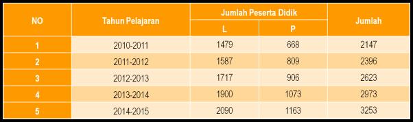 Tabel Perkembangan Peserta Didik MA MUBA