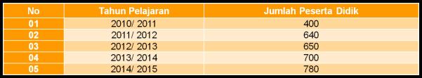 Tabel Perkembangan Peserta Didik MDU MUBA