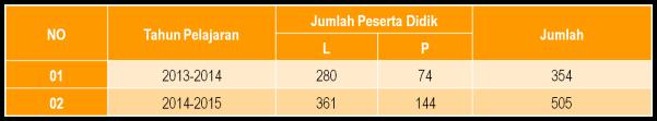 Tabel Perkembangan Peserta Didik SMK MUBA