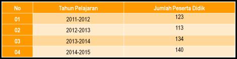 Tabel Perkembangan Peserta Didik MI III