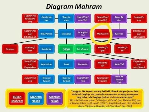 Diagram mahram wanita